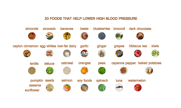 What Foods Help Lower High Blood Pressure