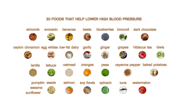 30 foods which reduce hypertension naturally